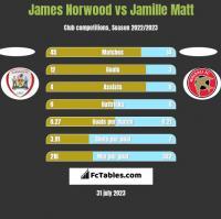 James Norwood vs Jamille Matt h2h player stats