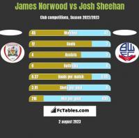 James Norwood vs Josh Sheehan h2h player stats