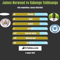 James Norwood vs Kabongo Tshimanga h2h player stats