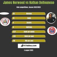 James Norwood vs Nathan Delfouneso h2h player stats