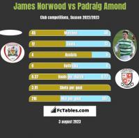 James Norwood vs Padraig Amond h2h player stats