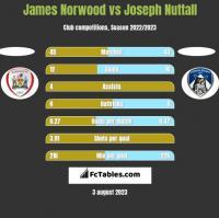 James Norwood vs Joseph Nuttall h2h player stats