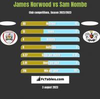 James Norwood vs Sam Nombe h2h player stats