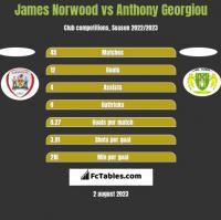 James Norwood vs Anthony Georgiou h2h player stats