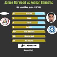 James Norwood vs Keanan Bennetts h2h player stats