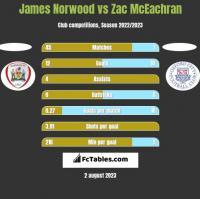 James Norwood vs Zac McEachran h2h player stats