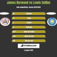 James Norwood vs Lewis Collins h2h player stats