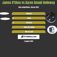 James O'Shea vs Aaron Amadi Holloway h2h player stats