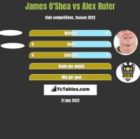 James O'Shea vs Alex Rufer h2h player stats