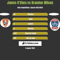 James O'Shea vs Brandon Wilson h2h player stats