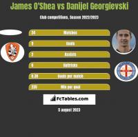 James O'Shea vs Danijel Georgievski h2h player stats