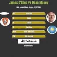 James O'Shea vs Dean Moxey h2h player stats
