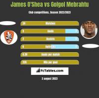 James O'Shea vs Golgol Mebrahtu h2h player stats