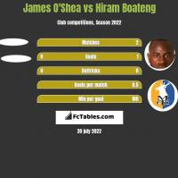 James O'Shea vs Hiram Boateng h2h player stats