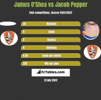 James O'Shea vs Jacob Pepper h2h player stats