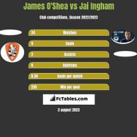 James O'Shea vs Jai Ingham h2h player stats