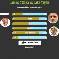 James O'Shea vs Jake Taylor h2h player stats