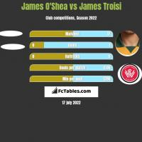 James O'Shea vs James Troisi h2h player stats
