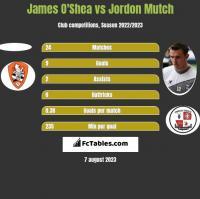 James O'Shea vs Jordon Mutch h2h player stats