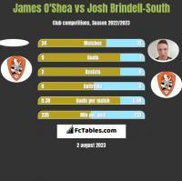 James O'Shea vs Josh Brindell-South h2h player stats