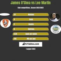 James O'Shea vs Lee Martin h2h player stats