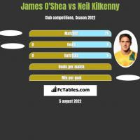 James O'Shea vs Neil Kilkenny h2h player stats