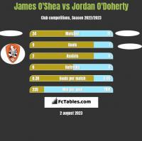 James O'Shea vs Jordan O'Doherty h2h player stats