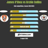 James O'Shea vs Archie Collins h2h player stats