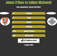 James O'Shea vs Callum McCowatt h2h player stats