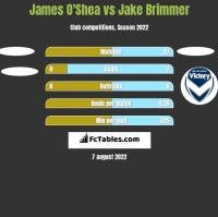 James O'Shea vs Jake Brimmer h2h player stats