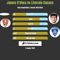James O'Shea vs Liverato Cacace h2h player stats
