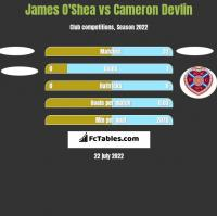 James O'Shea vs Cameron Devlin h2h player stats