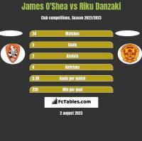 James O'Shea vs Riku Danzaki h2h player stats