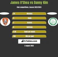James O'Shea vs Danny Kim h2h player stats