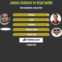 James Ockford vs Brad Smith h2h player stats