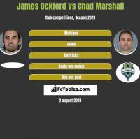James Ockford vs Chad Marshall h2h player stats
