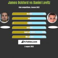 James Ockford vs Daniel Lovitz h2h player stats