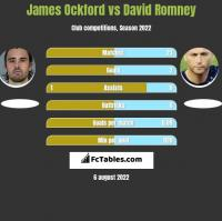 James Ockford vs David Romney h2h player stats