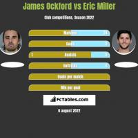 James Ockford vs Eric Miller h2h player stats