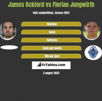 James Ockford vs Florian Jungwirth h2h player stats