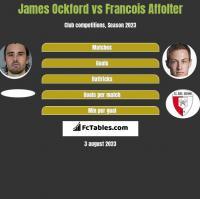 James Ockford vs Francois Affolter h2h player stats