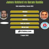James Ockford vs Guram Kashia h2h player stats