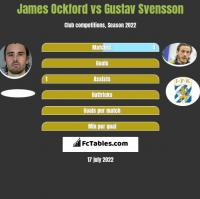 James Ockford vs Gustav Svensson h2h player stats