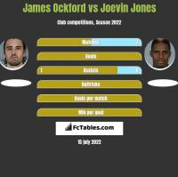 James Ockford vs Joevin Jones h2h player stats