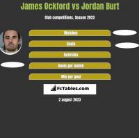 James Ockford vs Jordan Burt h2h player stats