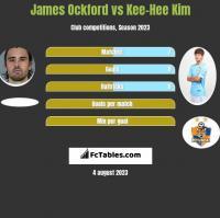 James Ockford vs Kee-Hee Kim h2h player stats