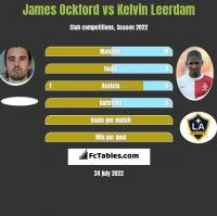 James Ockford vs Kelvin Leerdam h2h player stats