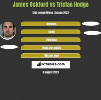 James Ockford vs Tristan Hodge h2h player stats