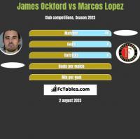 James Ockford vs Marcos Lopez h2h player stats