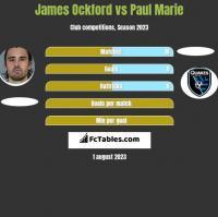 James Ockford vs Paul Marie h2h player stats